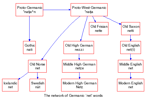 Germanic `net'